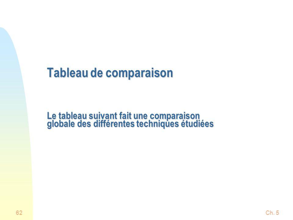 Ch. 562 Tableau de comparaison Le tableau suivant fait une comparaison globale des différentes techniques étudiées