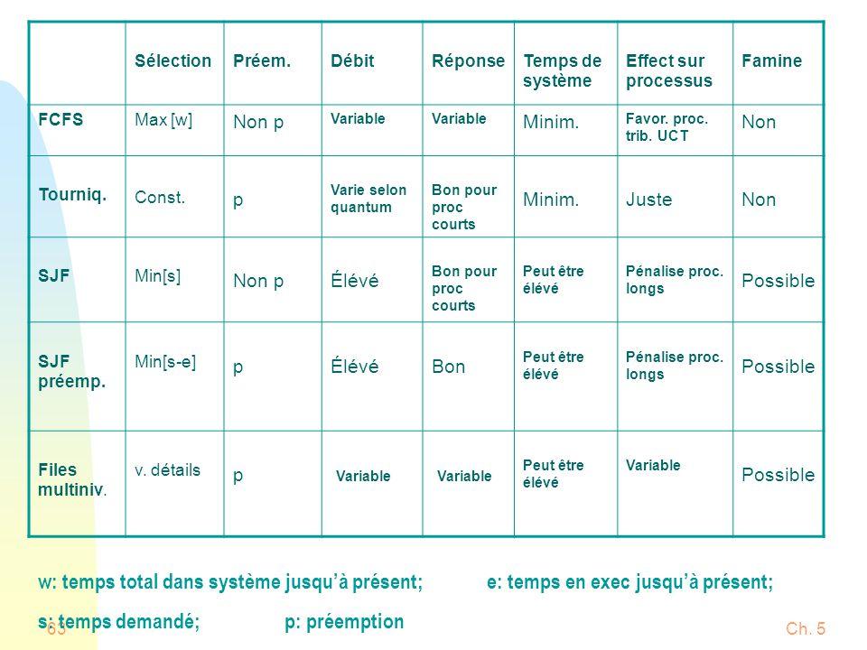 Ch. 563 SélectionPréem.DébitRéponseTemps de système Effect sur processus Famine FCFSMax [w] Non p Variable Minim. Favor. proc. trib. UCT Non Tourniq.