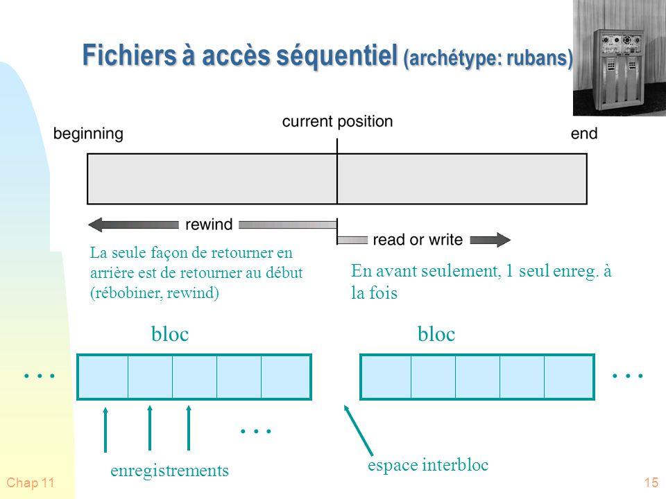 Chap 1115 Fichiers à accès séquentiel (archétype: rubans) bloc enregistrements... La seule façon de retourner en arrière est de retourner au début (ré