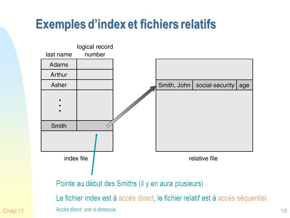 Chap 1119 Exemples dindex et fichiers relatifs Pointe au début des Smiths (il y en aura plusieurs) Le fichier index est à accès direct, le fichier rel