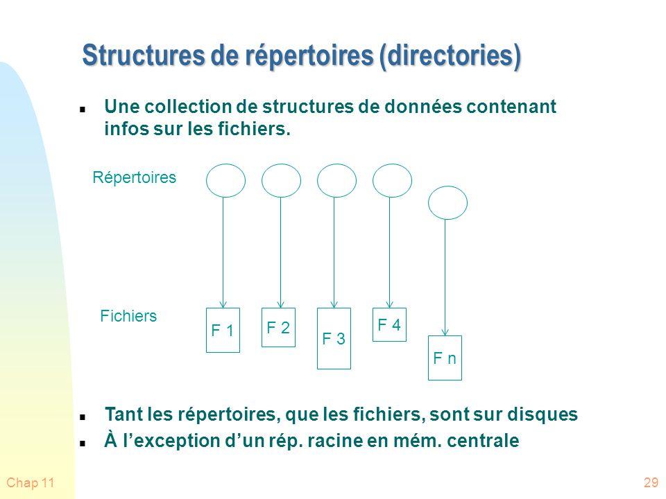 Chap 1129 Structures de répertoires (directories) n Une collection de structures de données contenant infos sur les fichiers. F 1 F 2 F 3 F 4 F n Répe