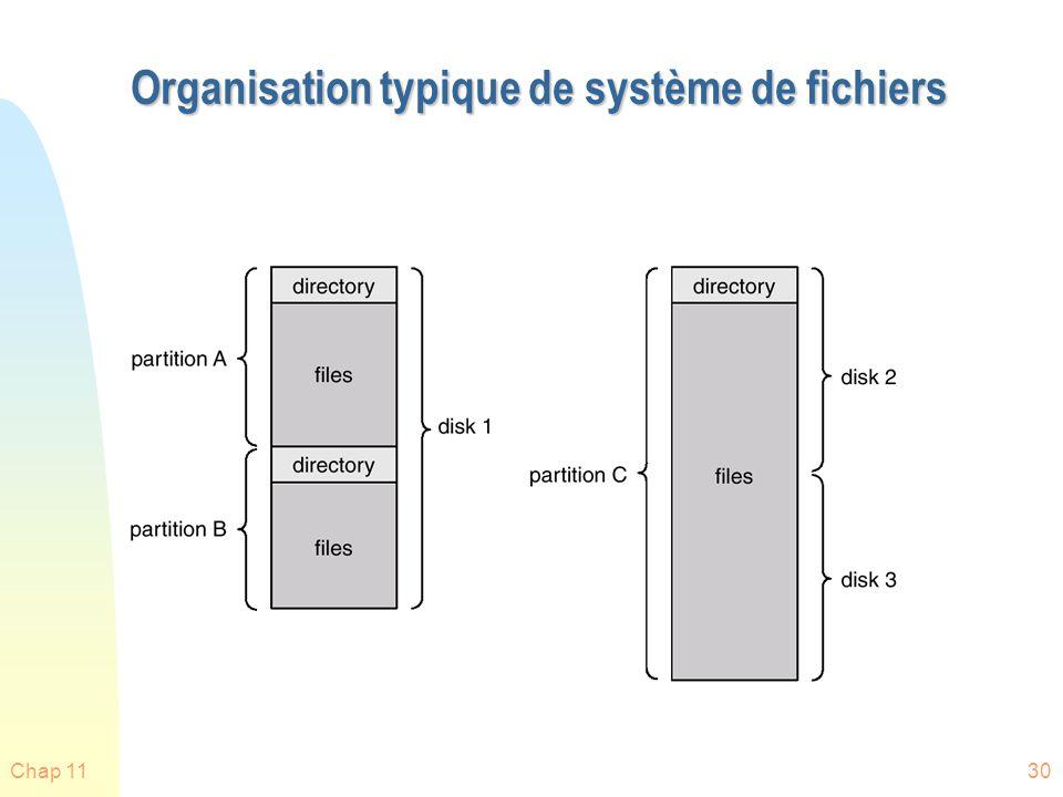 Chap 1131 Information dans un répertoire n Nom du fichier n Type n Adresse sur disque, sur ruban...