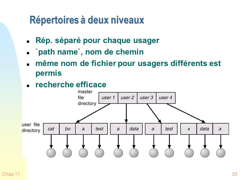 Chap 1135 Répertoires à deux niveaux n Rép. séparé pour chaque usager n `path name`, nom de chemin n même nom de fichier pour usagers différents est p