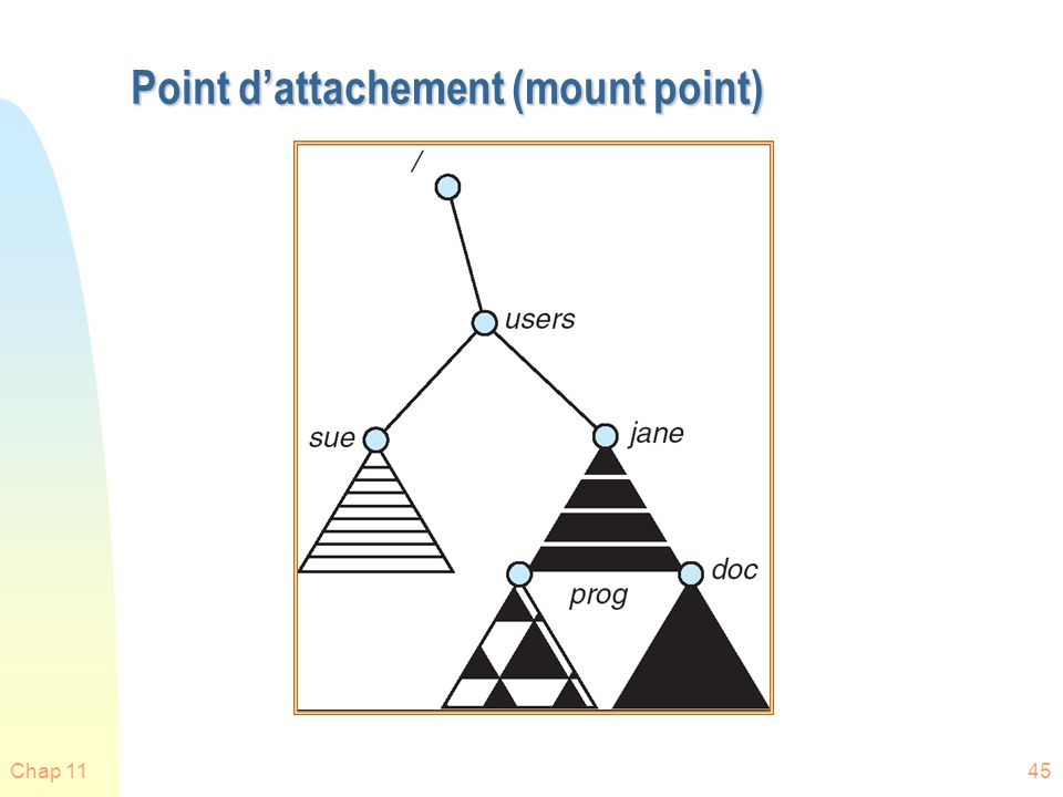 Chap 1145 Point dattachement (mount point)
