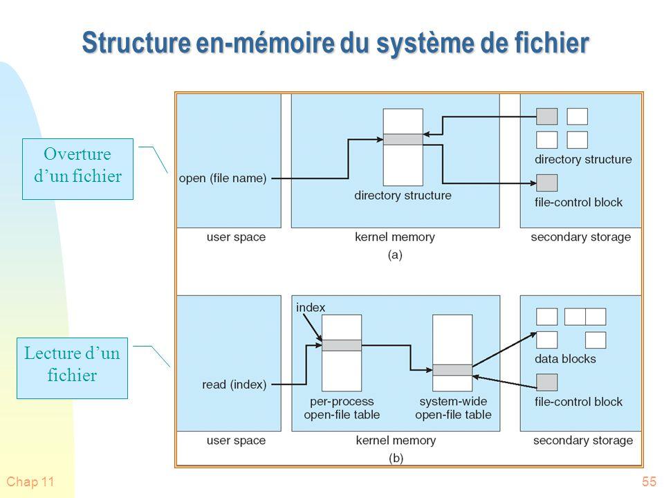 Chap 1156 Système de fichier virtuel n VFS (virtual file system) utilise une approche objet orienté (OO) pour réaliser les systèmes de fichiers.