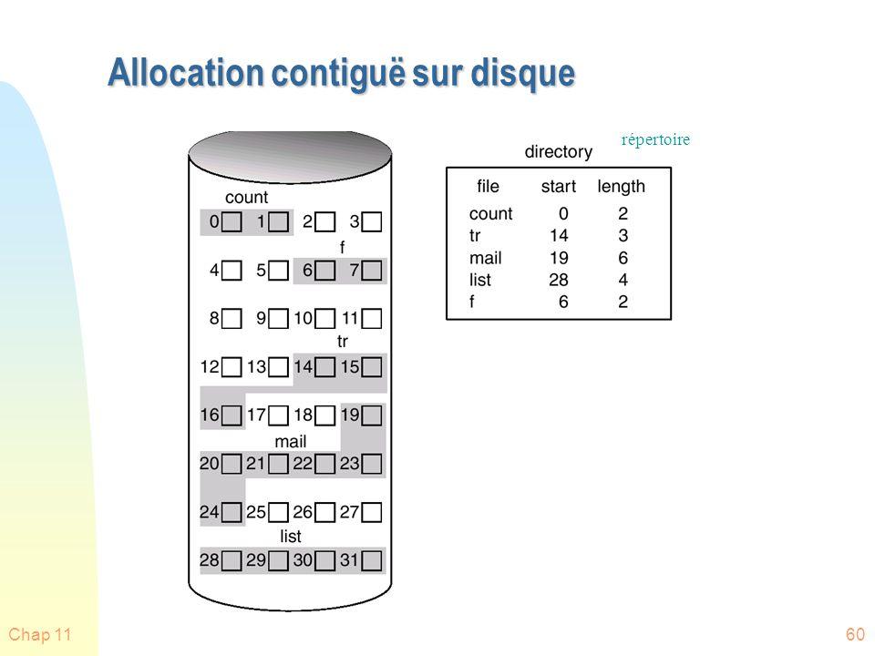 Chap 1161 Allocation contiguë n Chaque fichier occupe un ensemble de blocs contigu sur disque n Simple: nous navons besoin que dadresses de début et longueur n Supporte tant laccès séquentiel, que laccès direct n Moins pratique pour les autres méthodes