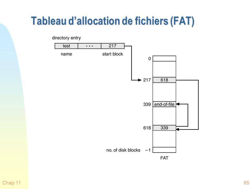 Chap 1166 Avantages - désavantages n Pas de fragmentation externe - allocation de mémoire simple, pas besoin de compression n L accès à l intérieur d un fichier ne peut être que séquentiel u Pas façon de trouver directement le 4ème enregistrement...