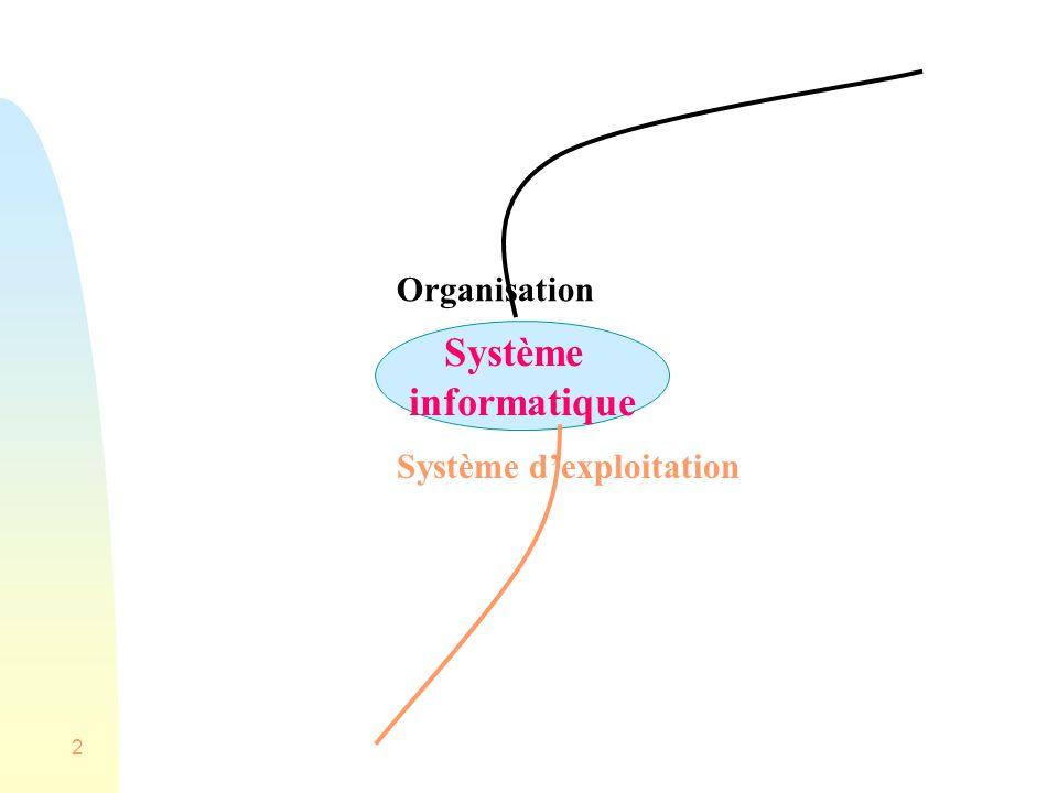 2 Système informatique Organisation Système dexploitation