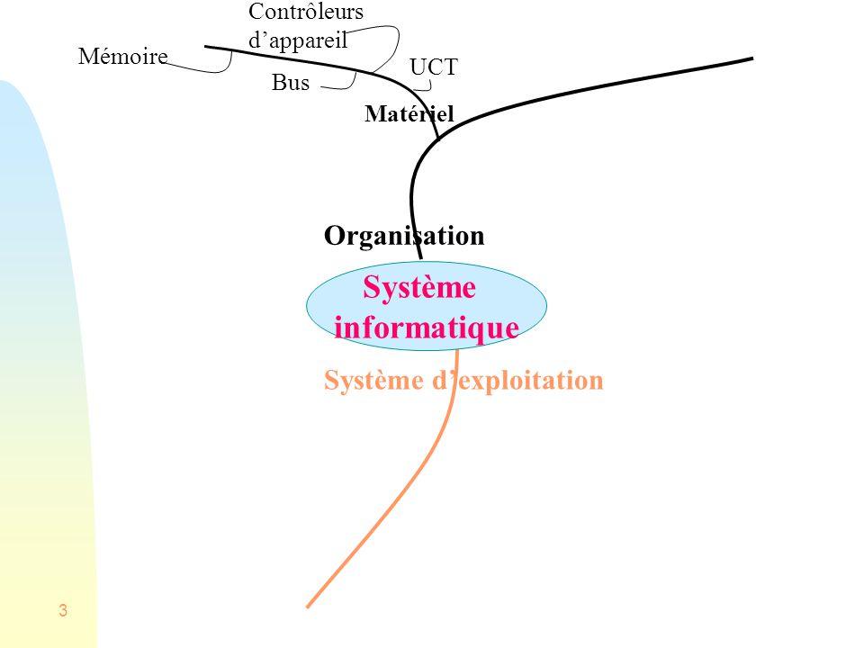 3 Matériel UCT Bus Contrôleurs dappareil Mémoire Système informatique Organisation Système dexploitation