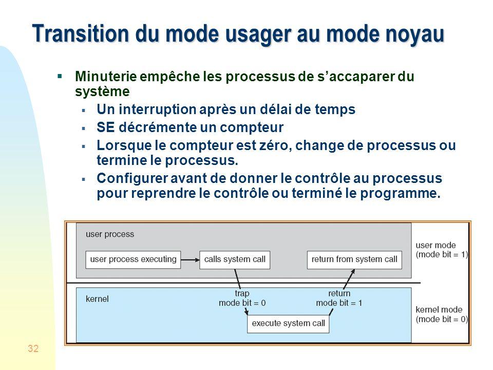 32 Transition du mode usager au mode noyau Minuterie empêche les processus de saccaparer du système Un interruption après un délai de temps SE décrémente un compteur Lorsque le compteur est zéro, change de processus ou termine le processus.