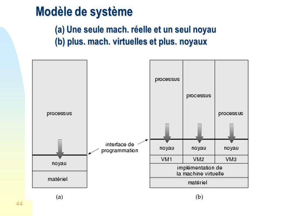 44 Modèle de système (a) Une seule mach.réelle et un seul noyau (b) plus.