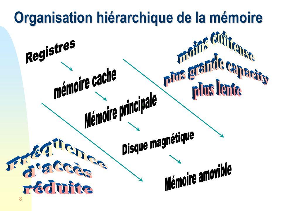 9 Structure de mémoire Mémoire principale Mémoire secondaire Matériel UCT Bus Contrôleurs dappareil Mémoire E/S direct Par interruption DMA Structure dE/S Système informatique Organisation Système dexploitation