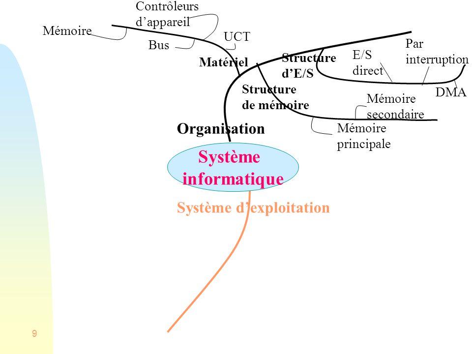 Fall 200850 Ce dont nous nallons pas étudier Système distribués Systèmes en temps réel imbriqué Systèmes multimédia Ordinateurs de poche Poste à poste (peer to peer) Système dexploitation WEB