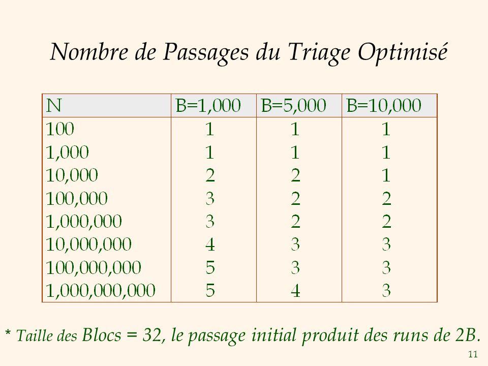 11 Nombre de Passages du Triage Optimisé * Taille des Blocs = 32, le passage initial produit des runs de 2B.