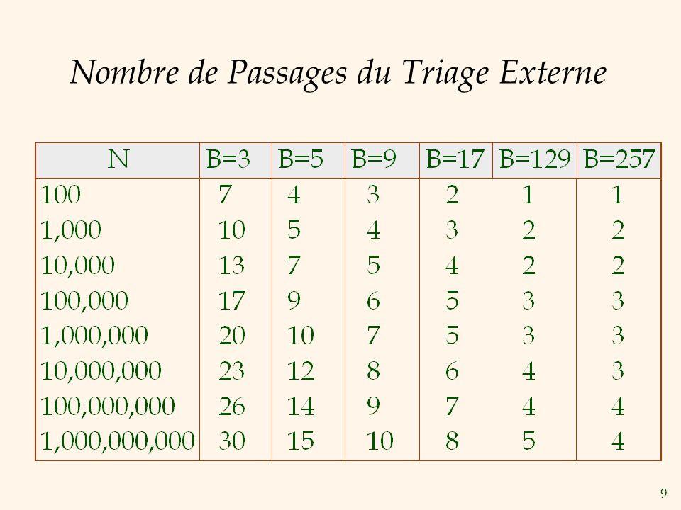 10 I/O pour le Merge Sort Externe … de plus longs runs signifient souvent moins de passages.