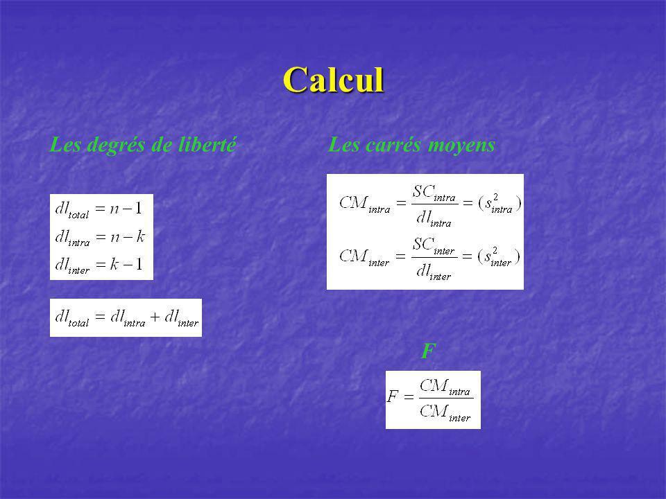 Calcul Les degrés de libertéLes carrés moyens F