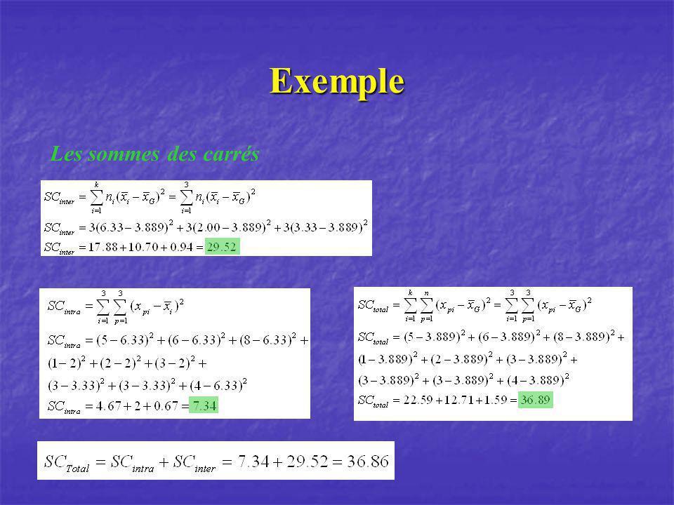Exemple Les sommes des carrés