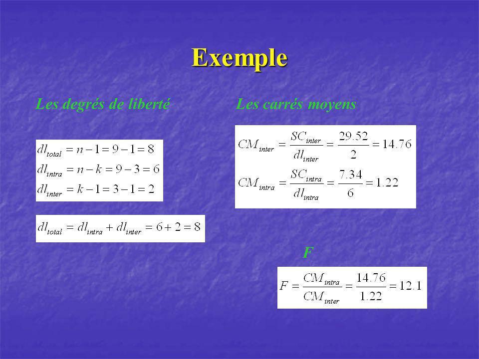 Exemple Les degrés de libertéLes carrés moyens F