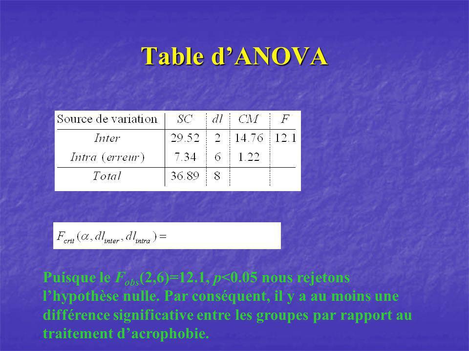 Table dANOVA Puisque le F obs (2,6)=12.1, p<0.05 nous rejetons lhypothèse nulle. Par conséquent, il y a au moins une différence significative entre le