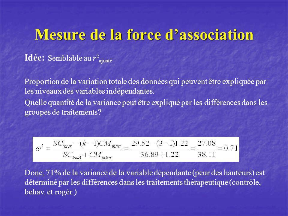 Mesure de la force dassociation Idée: Semblable au r 2 ajusté Proportion de la variation totale des données qui peuvent être expliquée par les niveaux