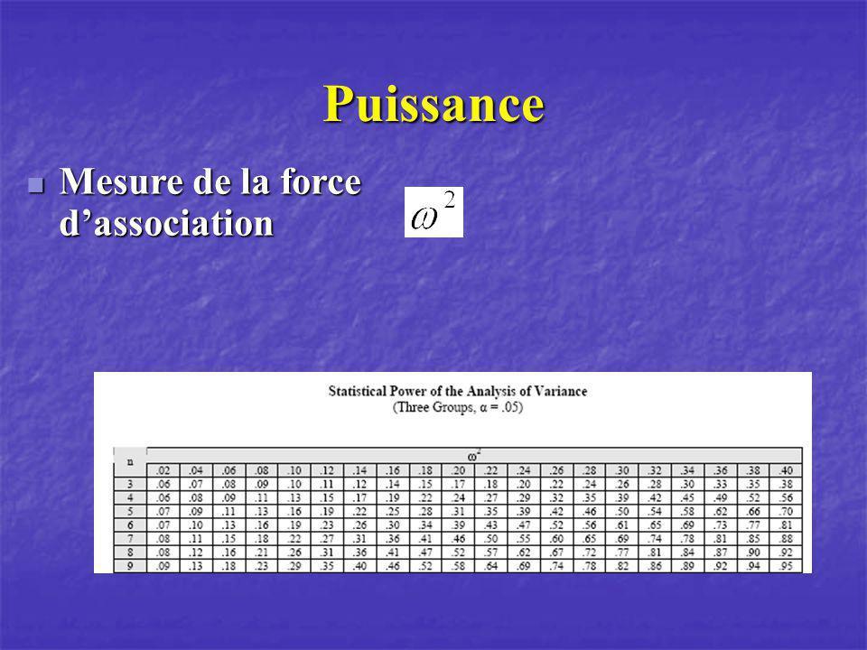 Puissance Mesure de la force dassociation Mesure de la force dassociation