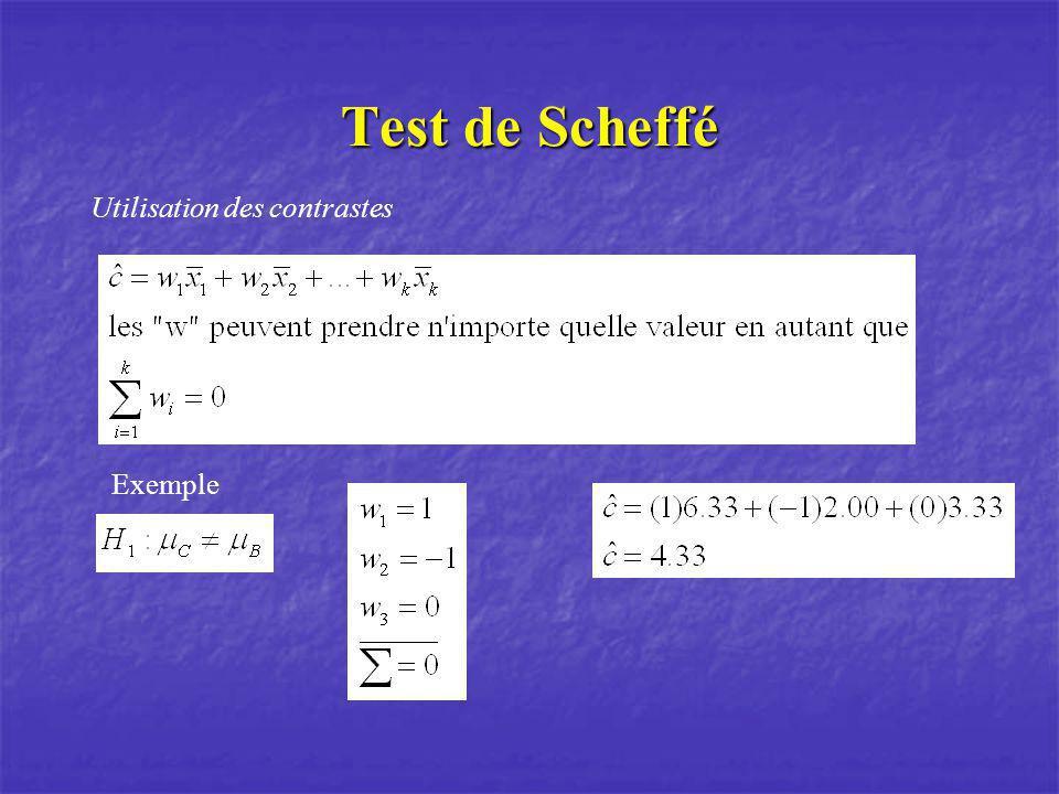 Test de Scheffé Utilisation des contrastes Exemple