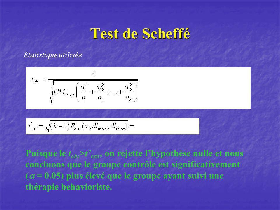 Test de Scheffé Statistique utilisée Puisque le t obs >t crit, on rejette lhypothèse nulle et nous concluons que le groupe contrôle est significativem