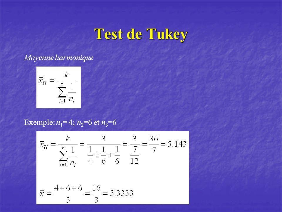 Test de Tukey Exemple: n 1 = 4; n 2 =6 et n 3 =6 Moyenne harmonique