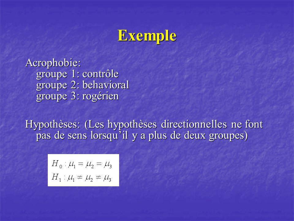 Exemple Acrophobie: groupe 1: contrôle groupe 2: behavioral groupe 3: rogérien Hypothèses: (Les hypothèses directionnelles ne font pas de sens lorsqui
