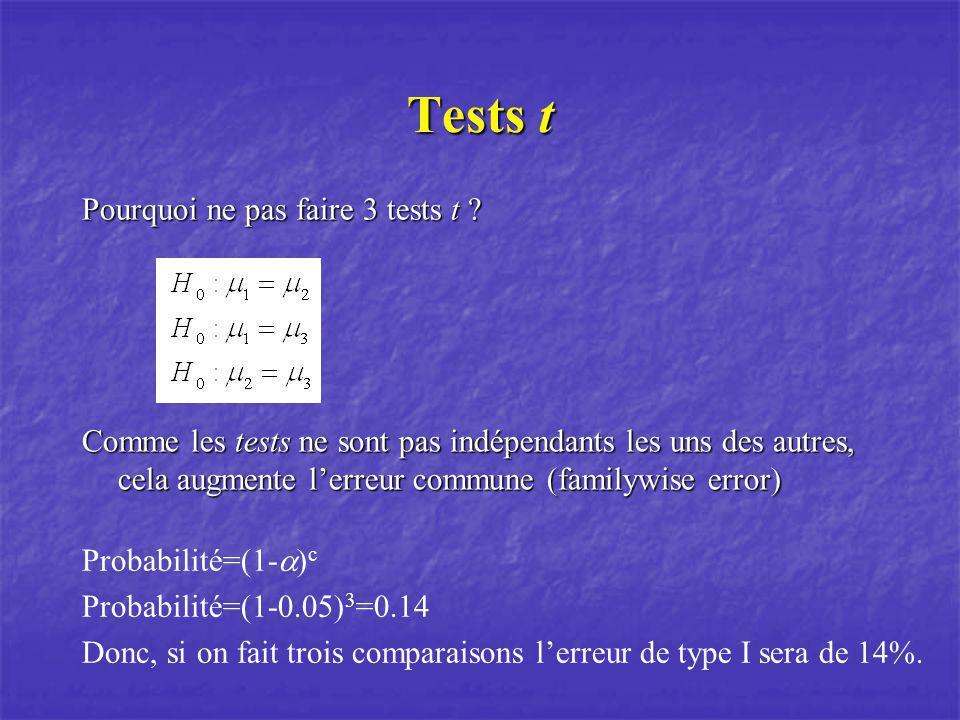 Tests t Pourquoi ne pas faire 3 tests t ? Comme les tests ne sont pas indépendants les uns des autres, cela augmente lerreur commune (familywise error