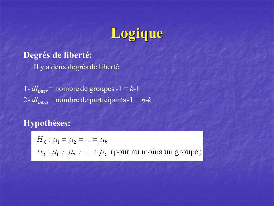 Logique Degrés de liberté: Il y a deux degrés de liberté 1- dl inter = nombre de groupes -1 = k-1 2- dl intra = nombre de participants -1 = n-k Hypoth