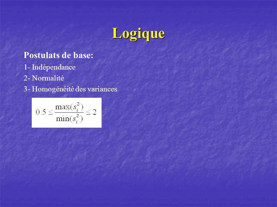 Calcul Variabilité totale = variabilité inter + variabilité intra Les sommes des carrés