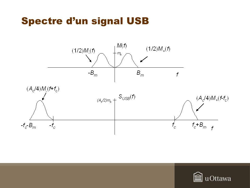 Spectre dun signal USB