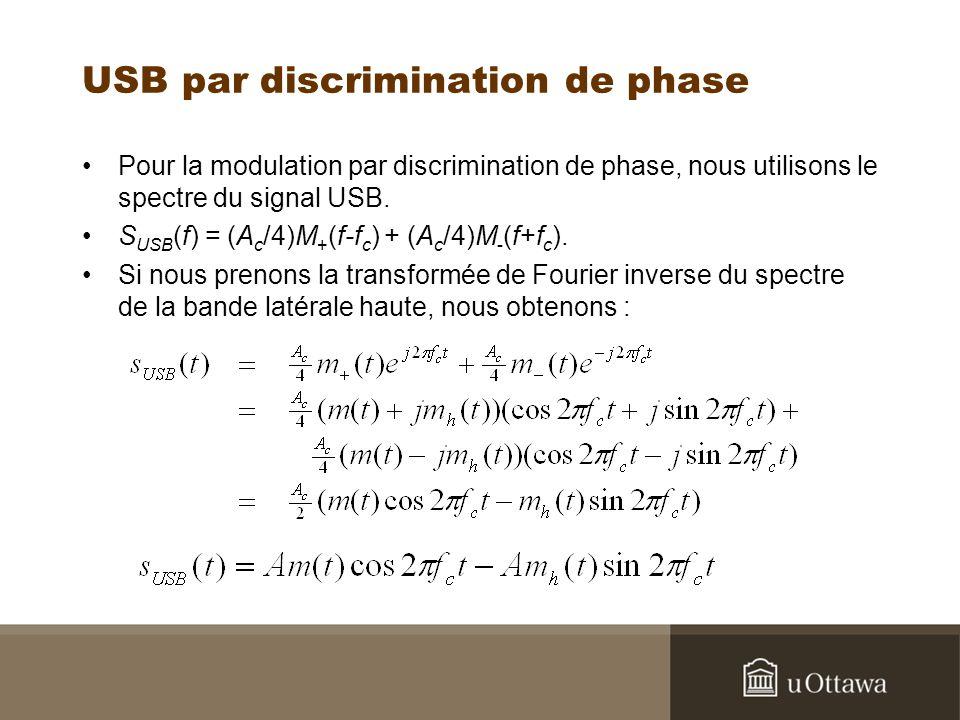 USB par discrimination de phase Pour la modulation par discrimination de phase, nous utilisons le spectre du signal USB. S USB (f) = (A c /4)M + (f-f