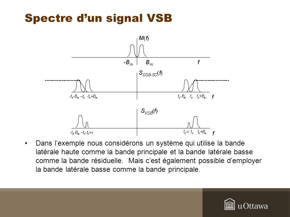 Spectre dun signal VSB Dans lexemple nous considérons un système qui utilise la bande latérale haute comme la bande principale et la bande latérale ba
