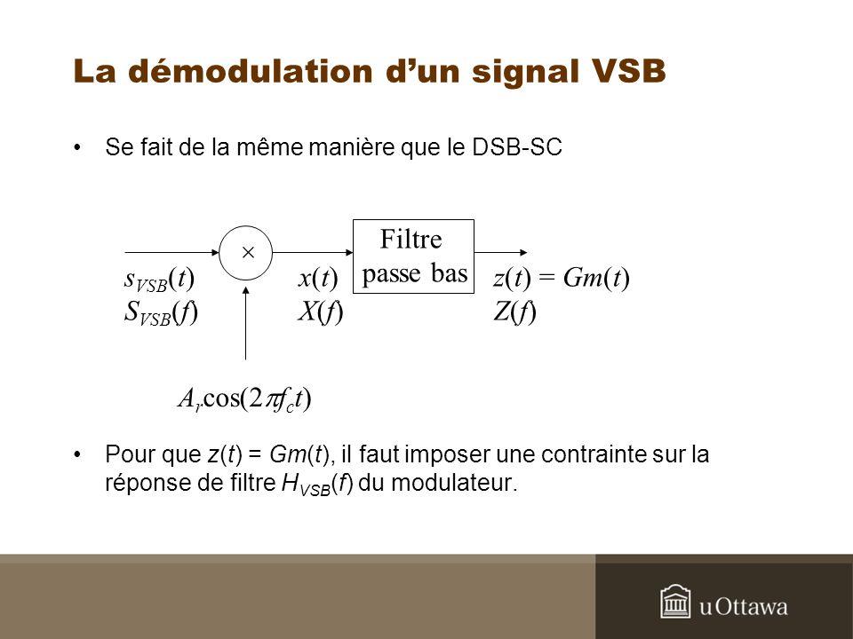 La démodulation dun signal VSB Se fait de la même manière que le DSB-SC Pour que z(t) = Gm(t), il faut imposer une contrainte sur la réponse de filtre