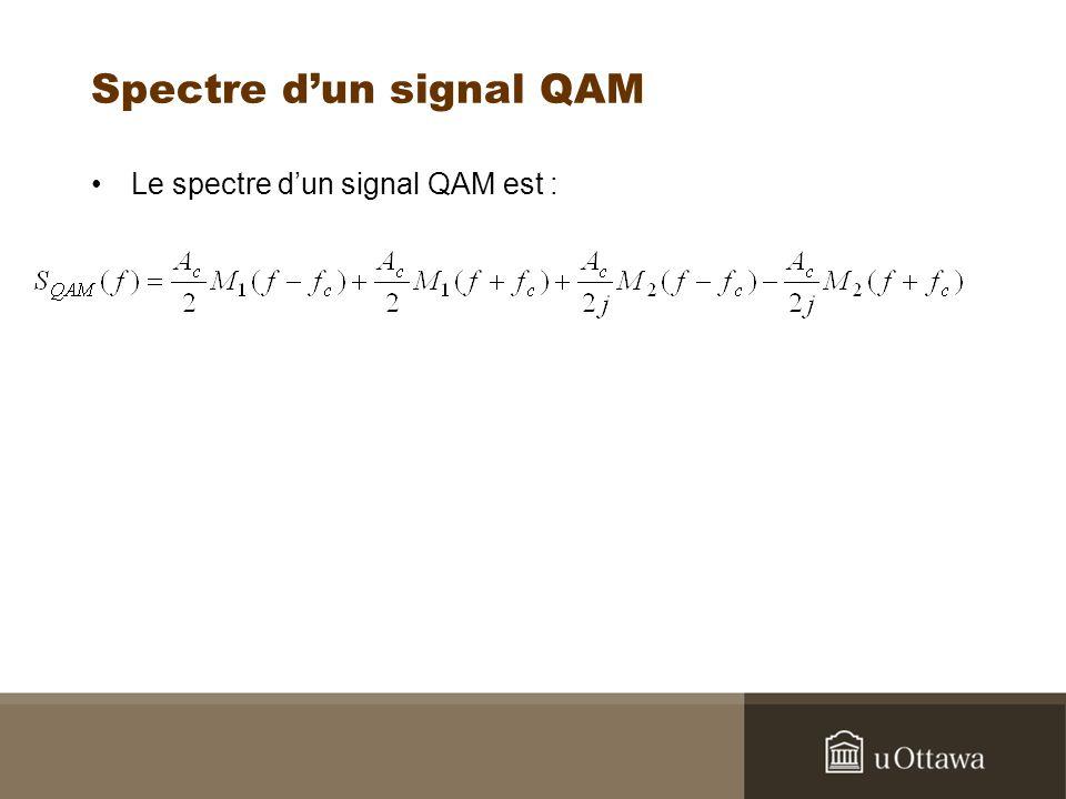Spectre dun signal QAM Le spectre dun signal QAM est :