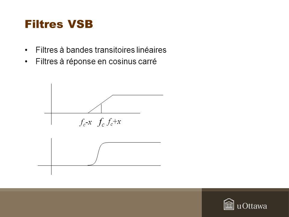 Filtres VSB Filtres à bandes transitoires linéaires Filtres à réponse en cosinus carré fcfc fc-xfc-x fc+xfc+x