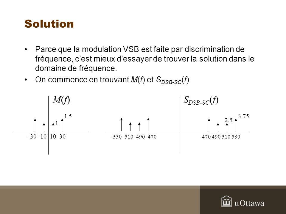 Solution Parce que la modulation VSB est faite par discrimination de fréquence, cest mieux dessayer de trouver la solution dans le domaine de fréquenc