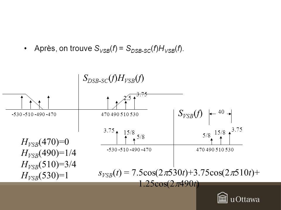 Après, on trouve S VSB (f) = S DSB-SC (f)H VSB (f). S DSB-SC (f)H VSB (f) 470 490 510 530 3.75 2.5 -530 -510 -490 -470 H VSB (470)=0 H VSB (490)=1/4 H