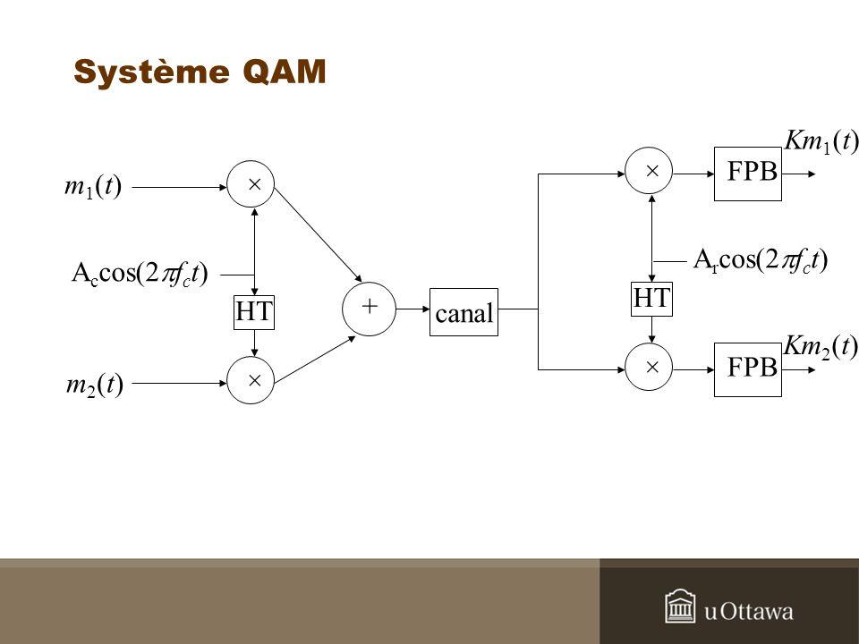 Système QAM m1(t)m1(t) m2(t)m2(t) × × A c cos(2 f c t) HT + canal Km 1 (t) Km 2 (t) × × A r cos(2 f c t) HT FPB