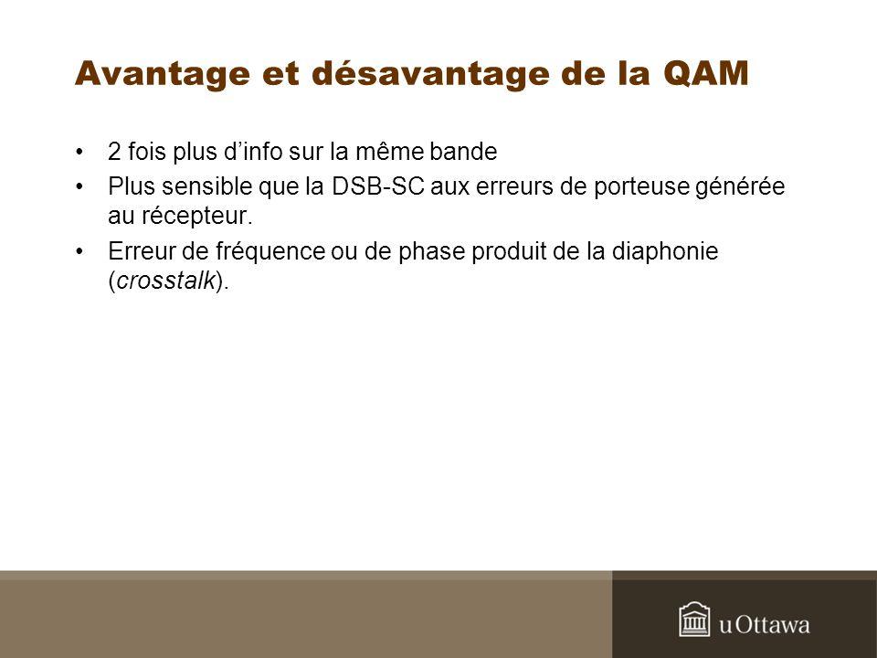 Avantage et désavantage de la QAM 2 fois plus dinfo sur la même bande Plus sensible que la DSB-SC aux erreurs de porteuse générée au récepteur. Erreur