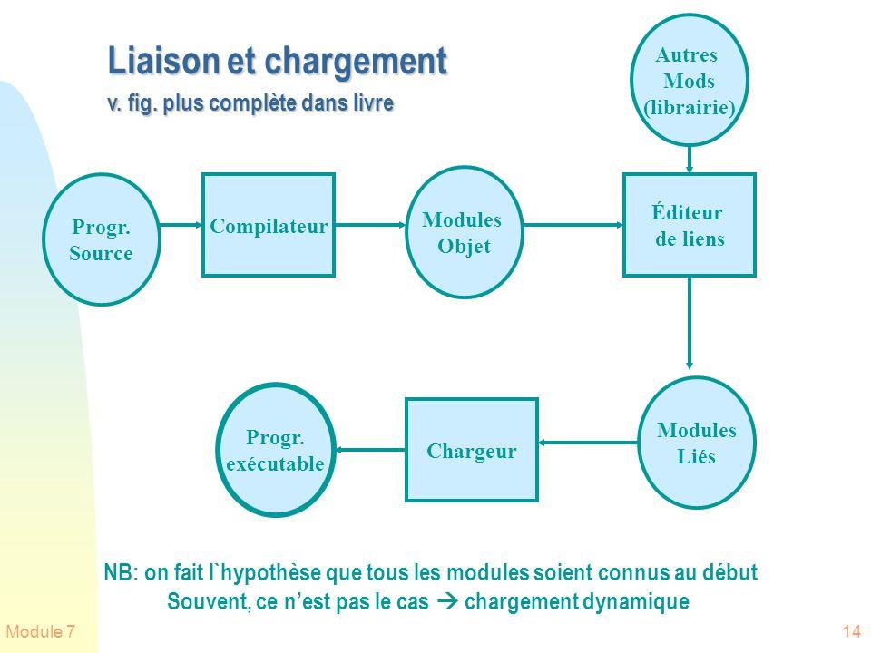 Module 714 Liaison et chargement v. fig. plus complète dans livre Progr. exécutable Compilateur Modules Objet Éditeur de liens Modules Liés Chargeur A