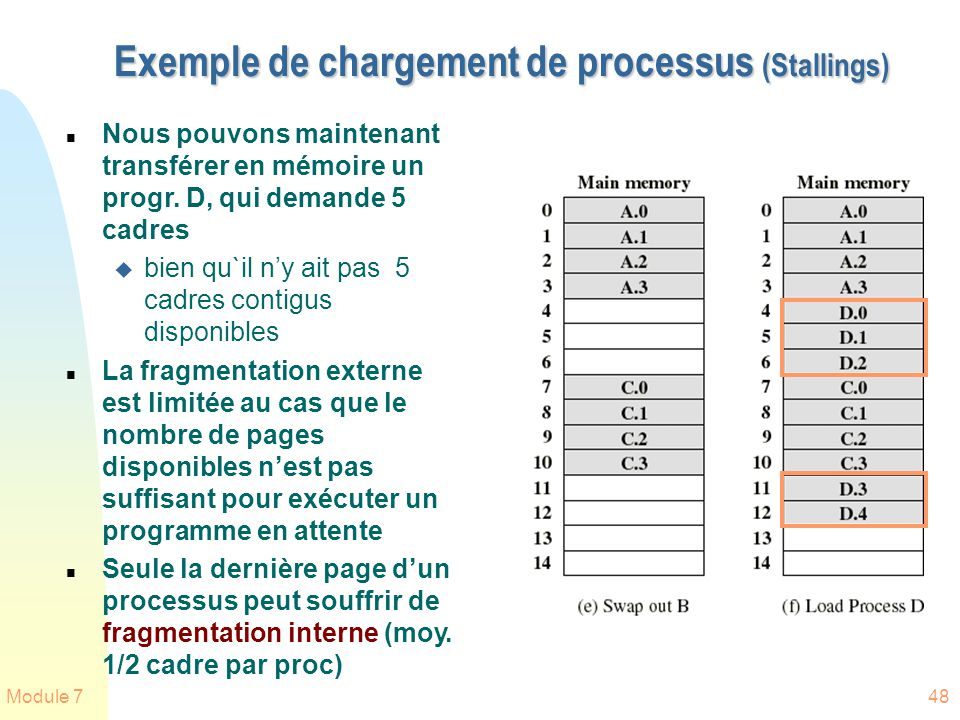 Module 748 Exemple de chargement de processus (Stallings) n Nous pouvons maintenant transférer en mémoire un progr. D, qui demande 5 cadres u bien qu`