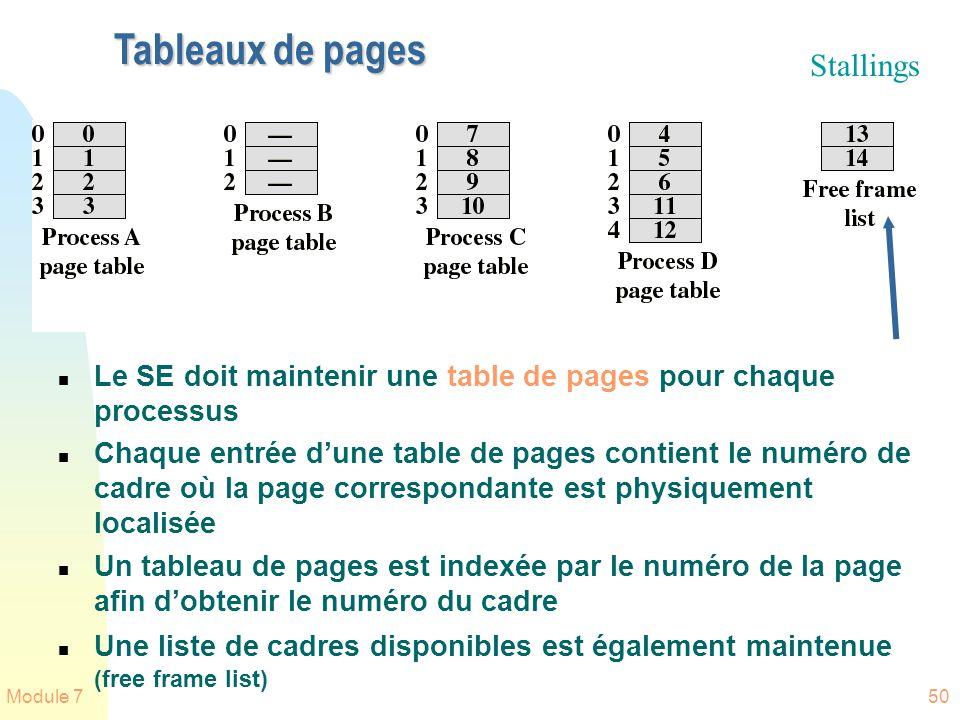Module 750 Tableaux de pages n Le SE doit maintenir une table de pages pour chaque processus n Chaque entrée dune table de pages contient le numéro de