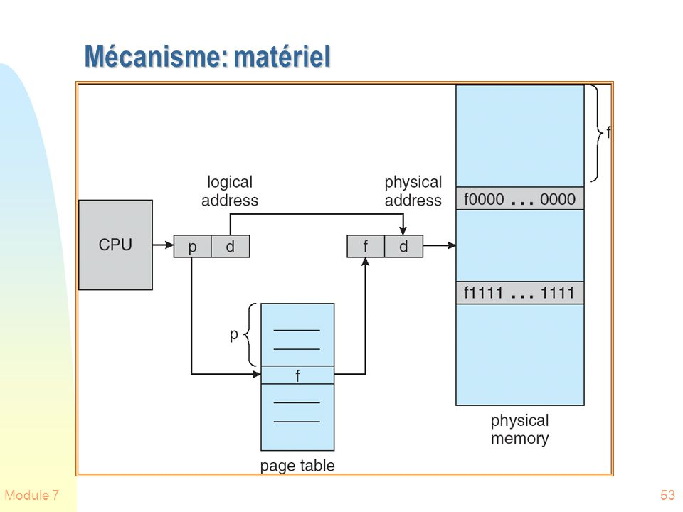 Module 753 Mécanisme: matériel