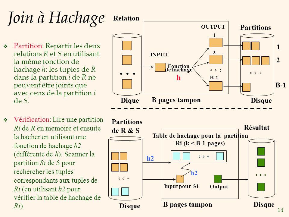 14 Join à Hachage Partition: Repartir les deux relations R et S en utilisant la même fonction de hachage h : les tuples de R dans la partition i de R ne peuvent être joints que avec ceux de la partition i de S.