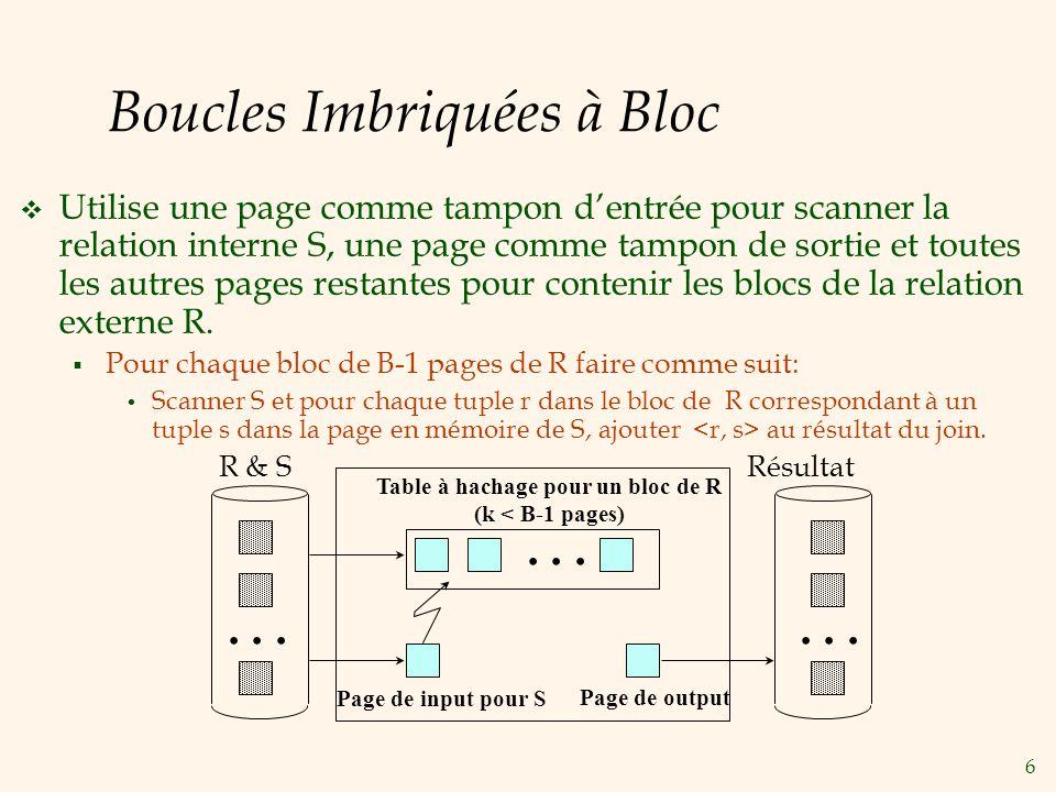 6 Boucles Imbriquées à Bloc Utilise une page comme tampon dentrée pour scanner la relation interne S, une page comme tampon de sortie et toutes les autres pages restantes pour contenir les blocs de la relation externe R.