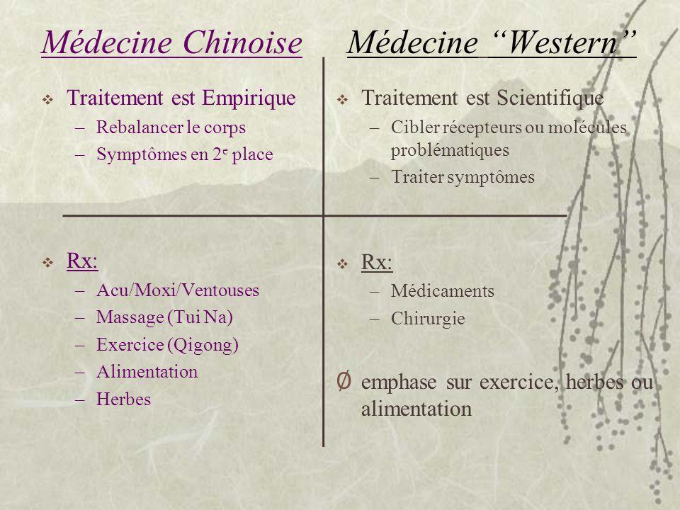 Médecine Western Traitement est Empirique –Rebalancer le corps –Symptômes en 2 e place Rx: –Acu/Moxi/Ventouses –Massage (Tui Na) –Exercice (Qigong) –A
