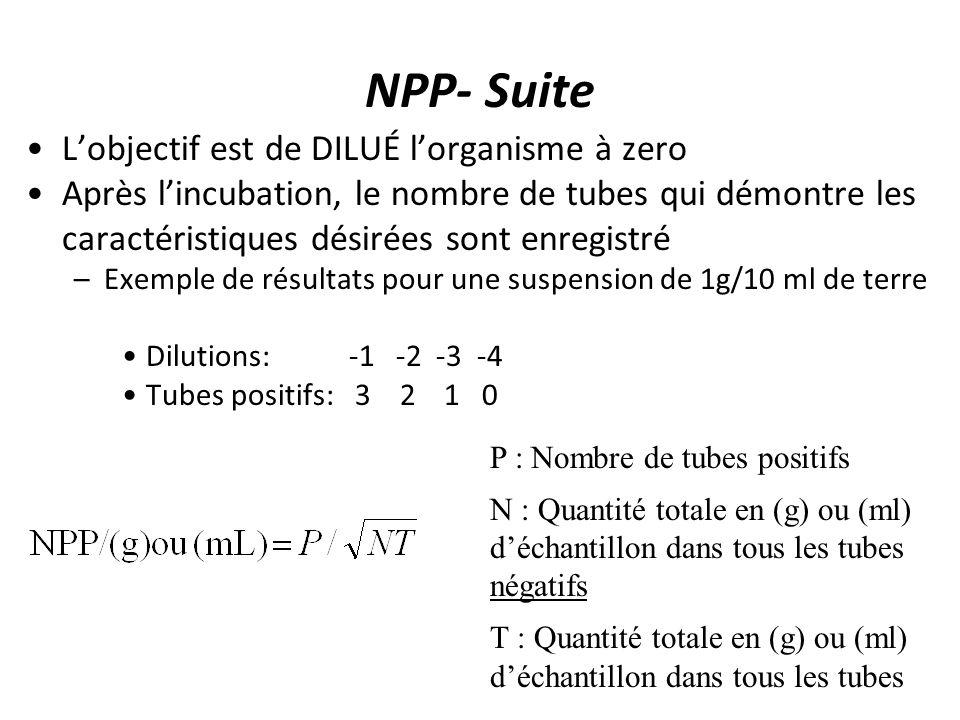 NPP- Suite Lobjectif est de DILUÉ lorganisme à zero Après lincubation, le nombre de tubes qui démontre les caractéristiques désirées sont enregistré –Exemple de résultats pour une suspension de 1g/10 ml de terre Dilutions: -1 -2 -3 -4 Tubes positifs: 3 2 1 0 P : Nombre de tubes positifs N : Quantité totale en (g) ou (ml) déchantillon dans tous les tubes négatifs T : Quantité totale en (g) ou (ml) déchantillon dans tous les tubes